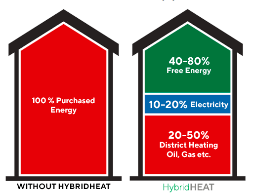 hybridheat saving energy